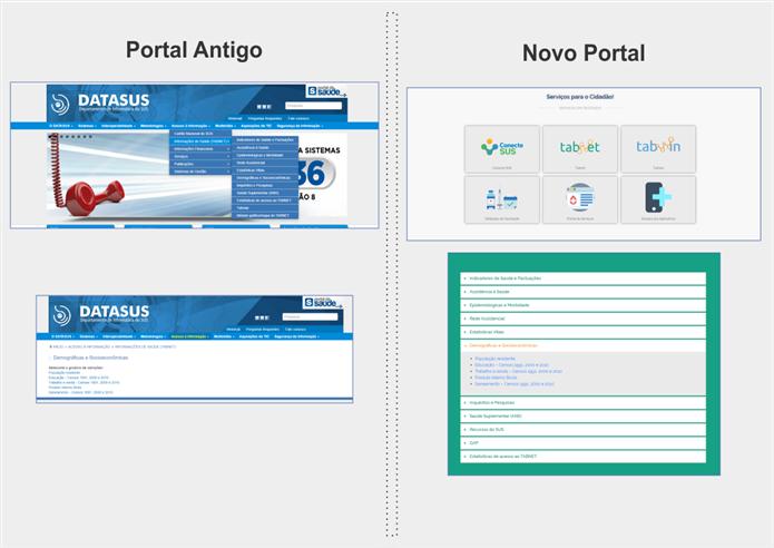 Portal Data SUS